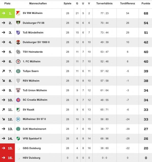 Saison 2013/2014 Kreisliga A Tabelle
