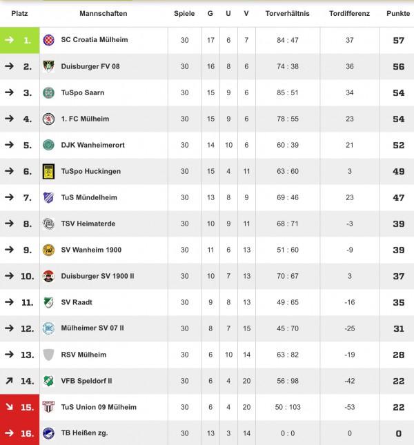 Saison 2014/2015 Kreisliga A Tabelle